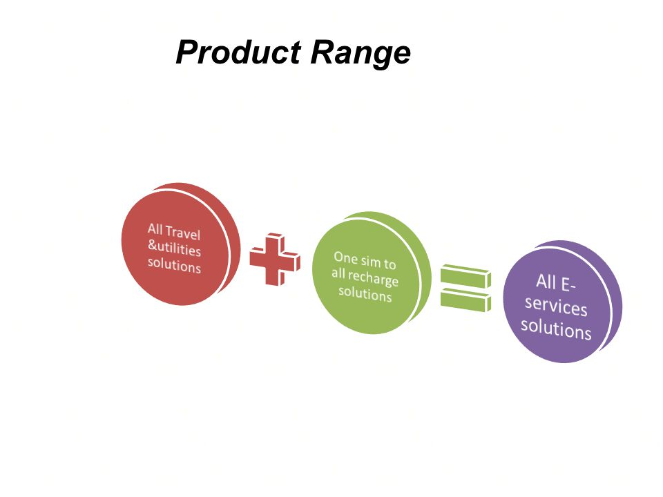 Product Range One sim to all recharge solutions