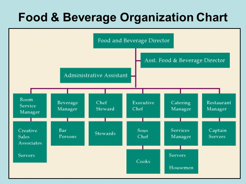 Food & Beverage Organization Chart
