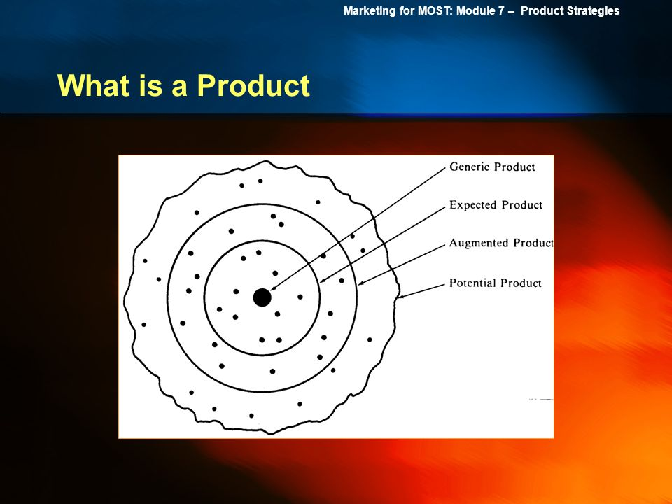 What is a Product The dots inside each ring represent specific activities or tangible attributes. For example, inside the Expected Product are.