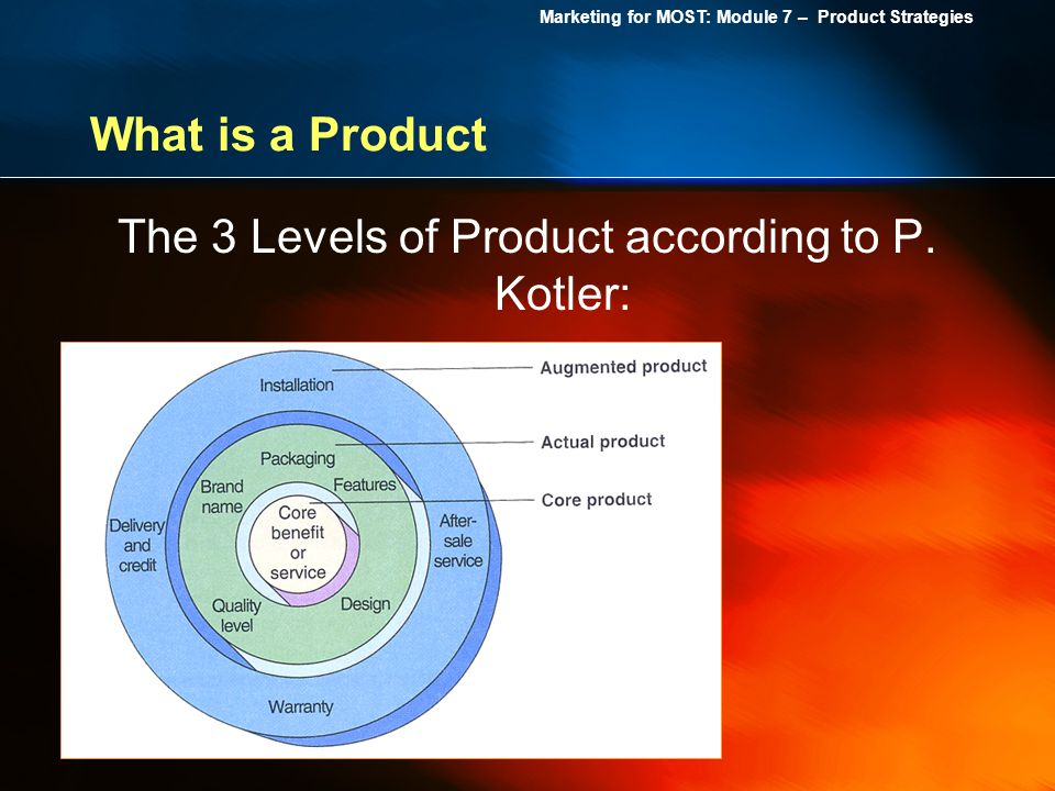 The 3 Levels of Product according to P. Kotler:
