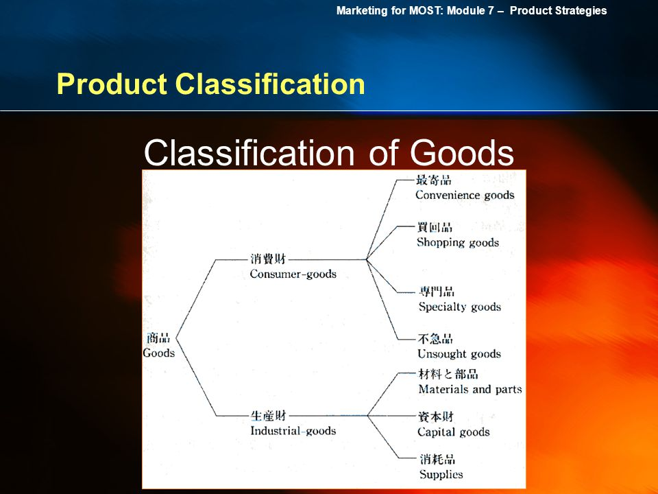 Product Classification