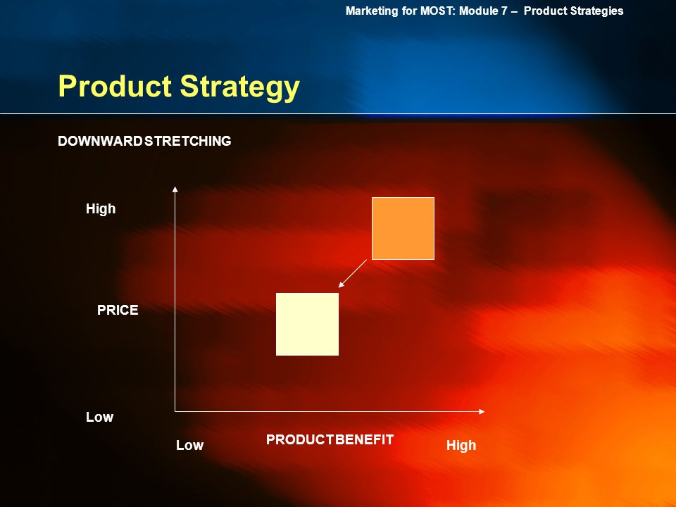 Product Strategy DOWNWARD STRETCHING High PRICE Low PRODUCT BENEFIT