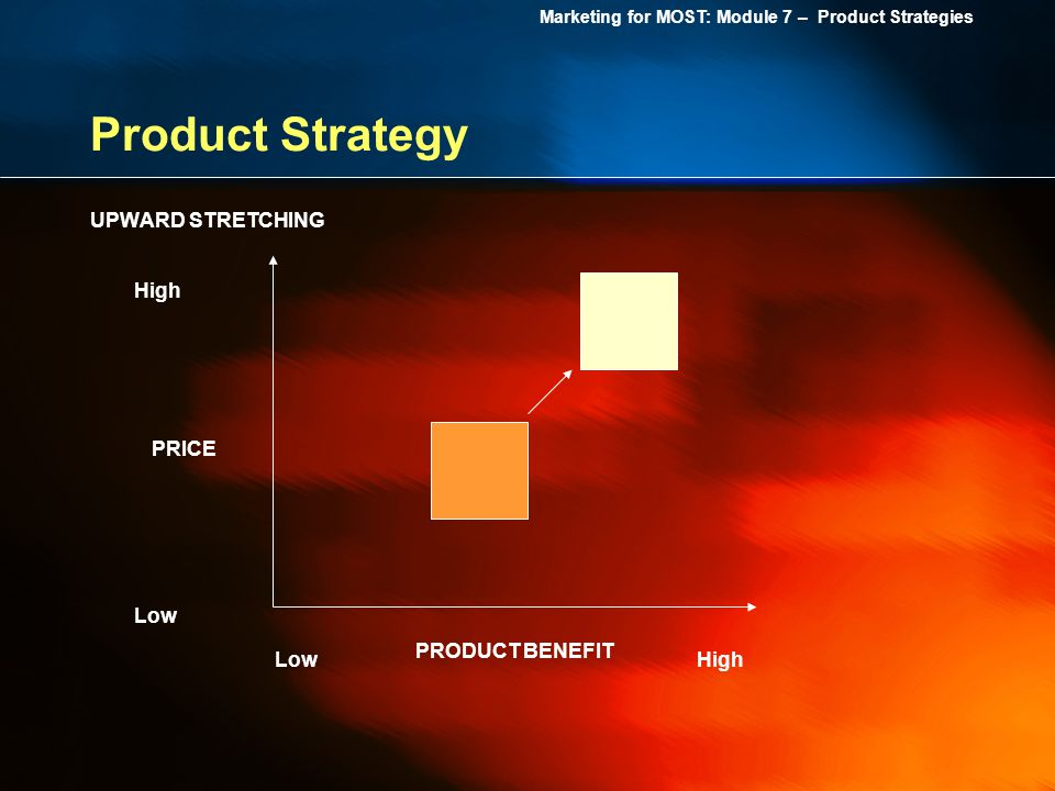 Product Strategy UPWARD STRETCHING High PRICE Low PRODUCT BENEFIT Low