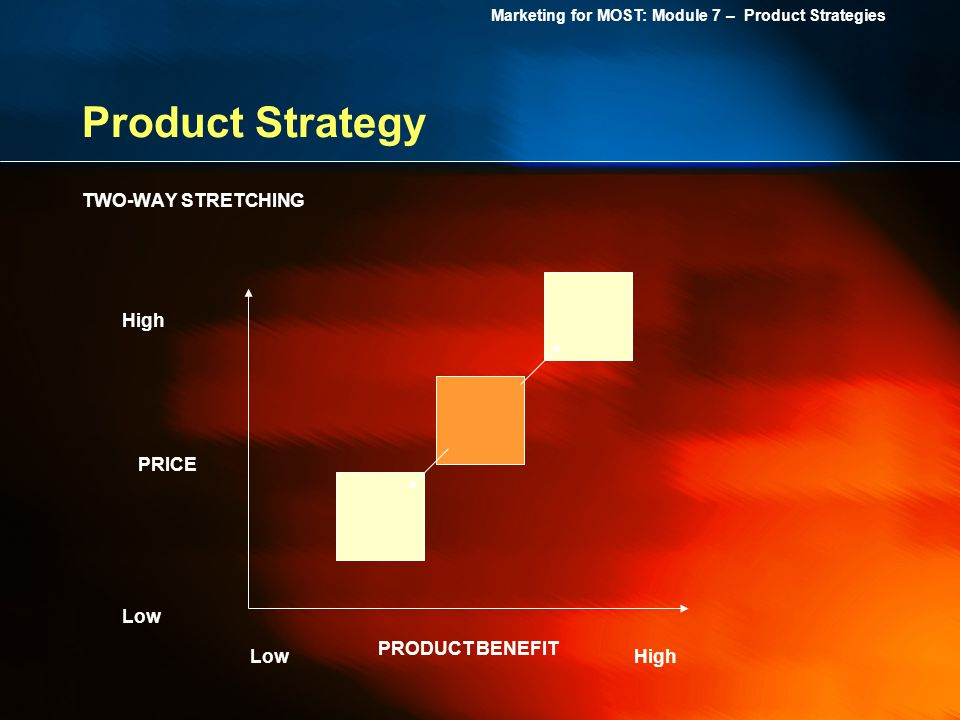 Product Strategy TWO-WAY STRETCHING High PRICE Low PRODUCT BENEFIT Low