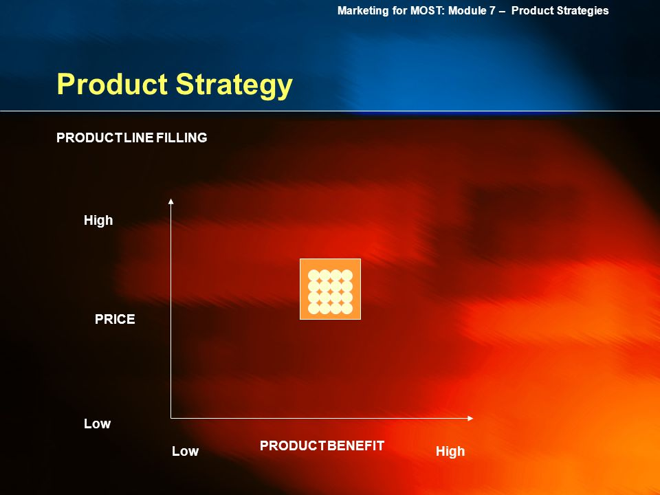 Product Strategy PRODUCT LINE FILLING High PRICE Low PRODUCT BENEFIT