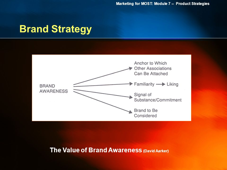 Brand Strategy The Value of Brand Awareness (David Aarker)