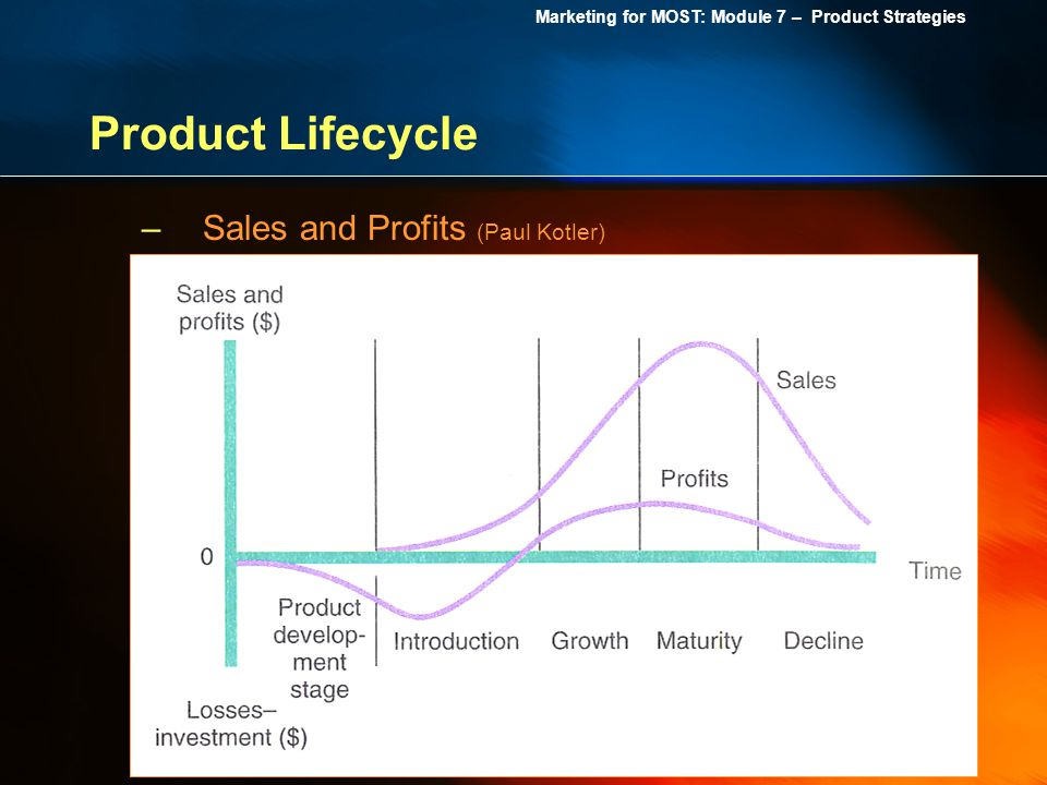 Product Lifecycle Sales and Profits (Paul Kotler)