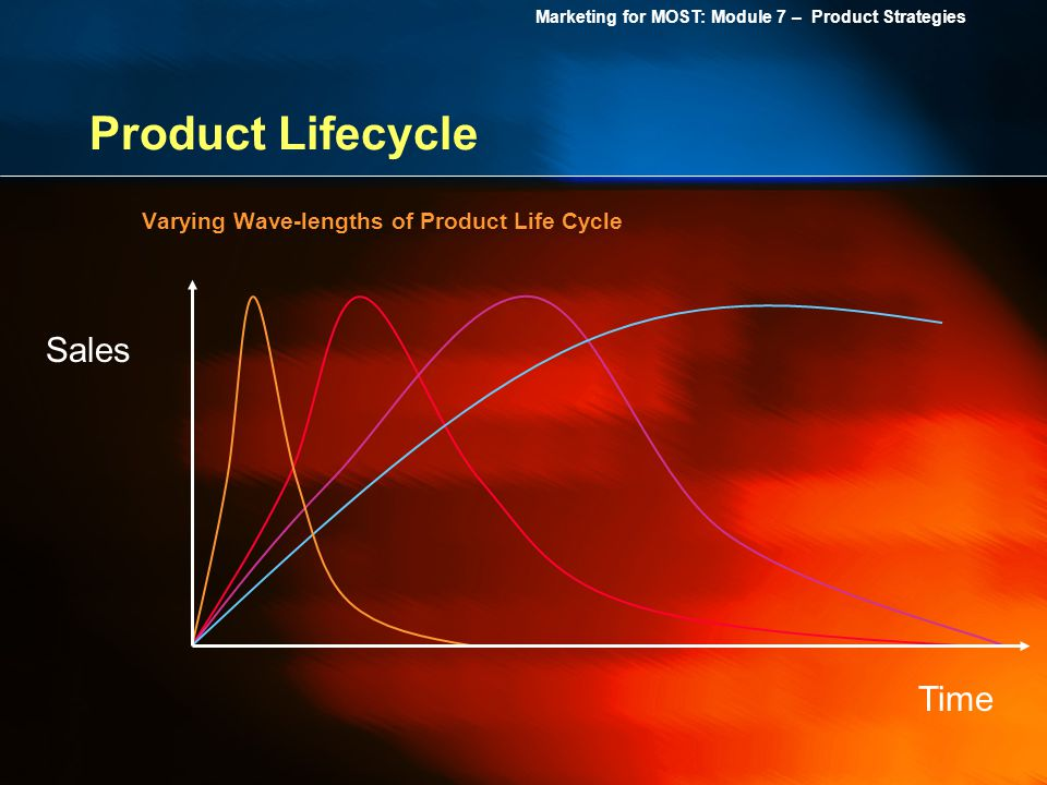 Product Lifecycle Sales Time