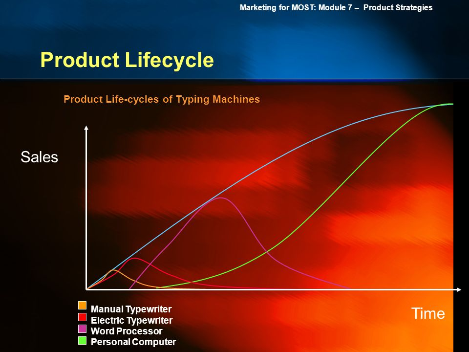 Product Lifecycle Sales Time Product Life-cycles of Typing Machines