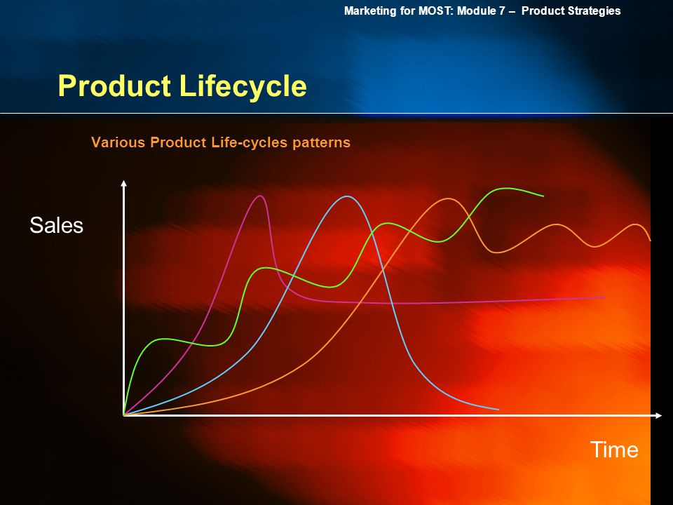 Product Lifecycle Various Product Life-cycles patterns Sales Time
