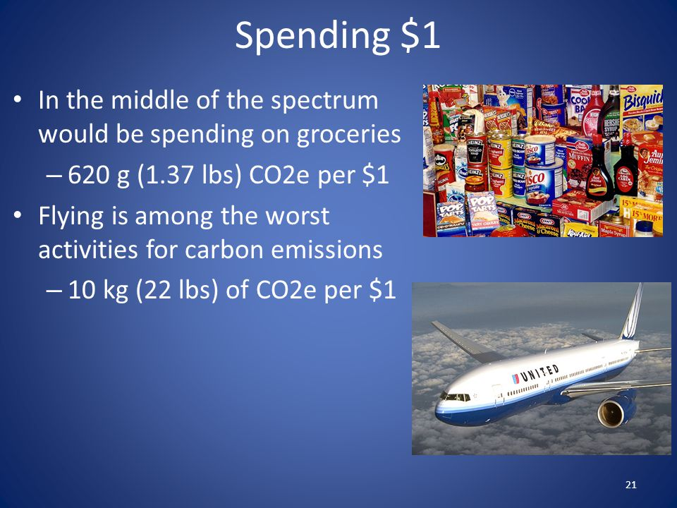 Spending $1 In the middle of the spectrum would be spending on groceries. 620 g (1.37 lbs) CO2e per $1.