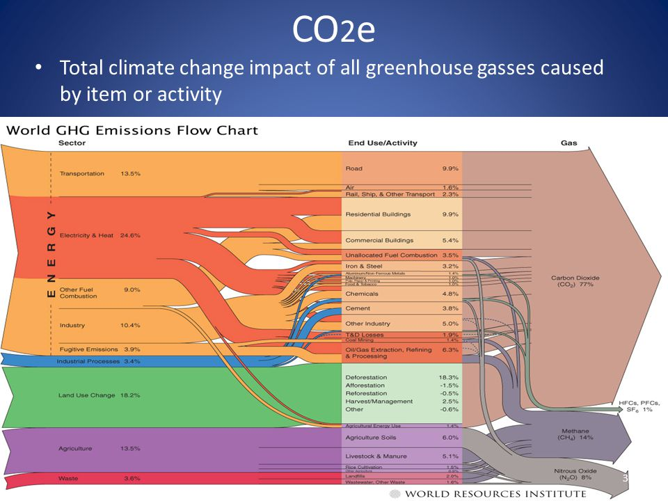 CO2e Total climate change impact of all greenhouse gasses caused by item or activity