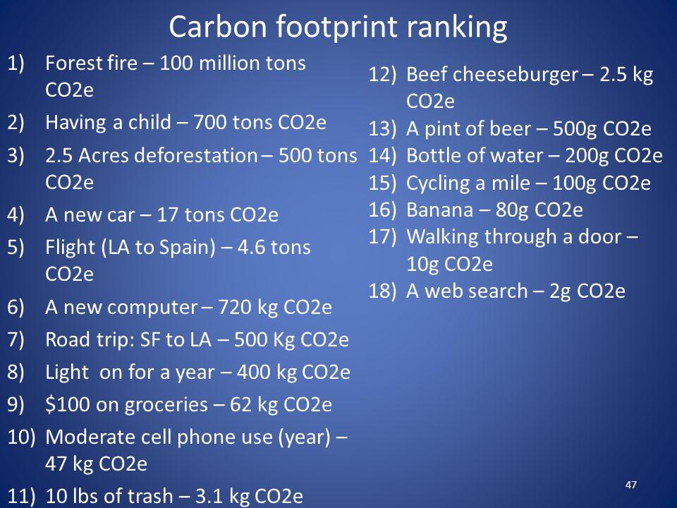 Carbon footprint ranking