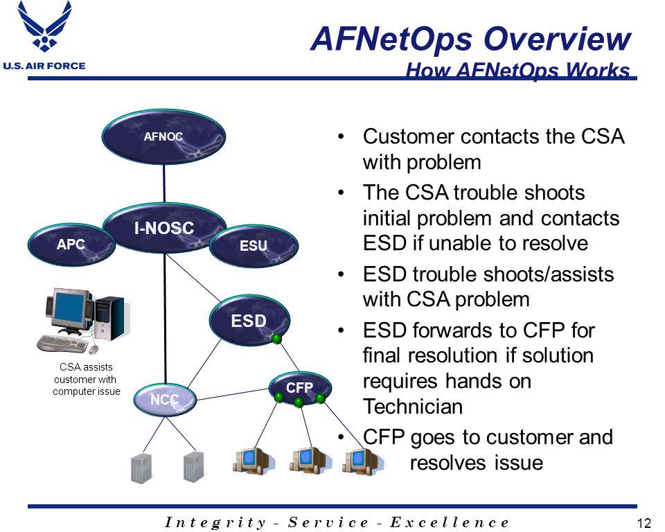 AFNetOps Overview How AFNetOps Works