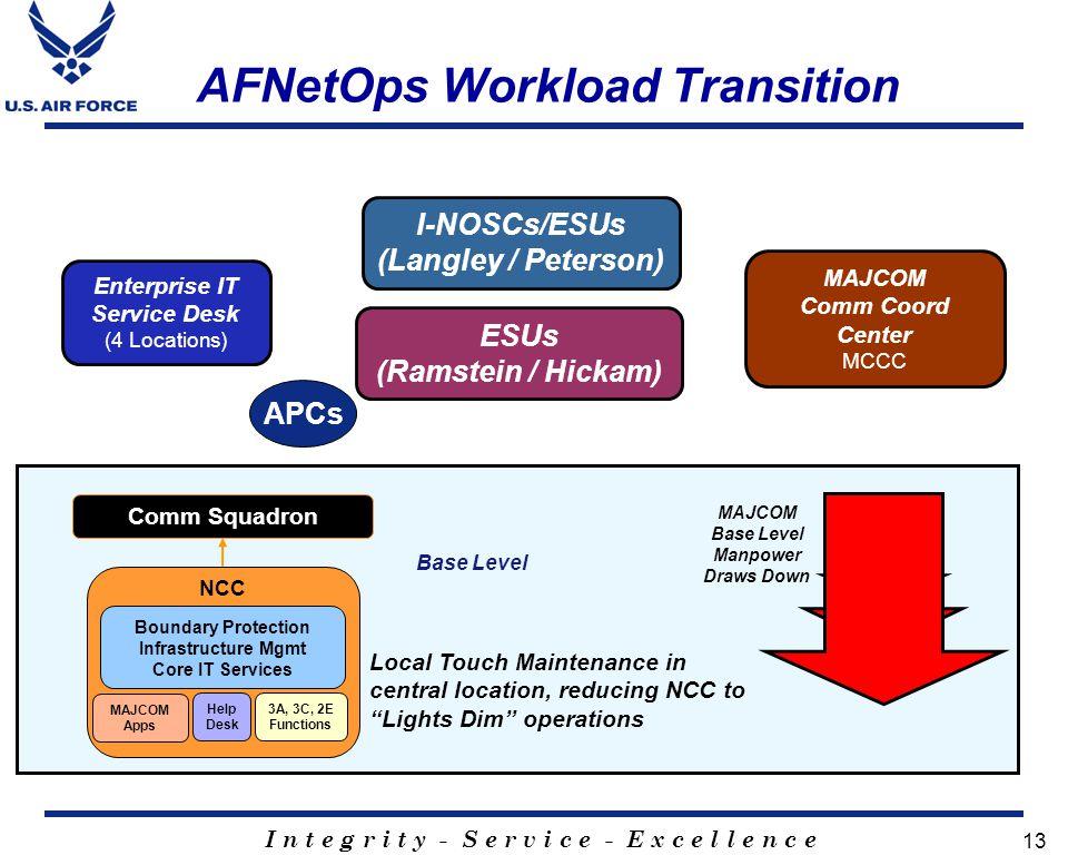AFNetOps Workload Transition