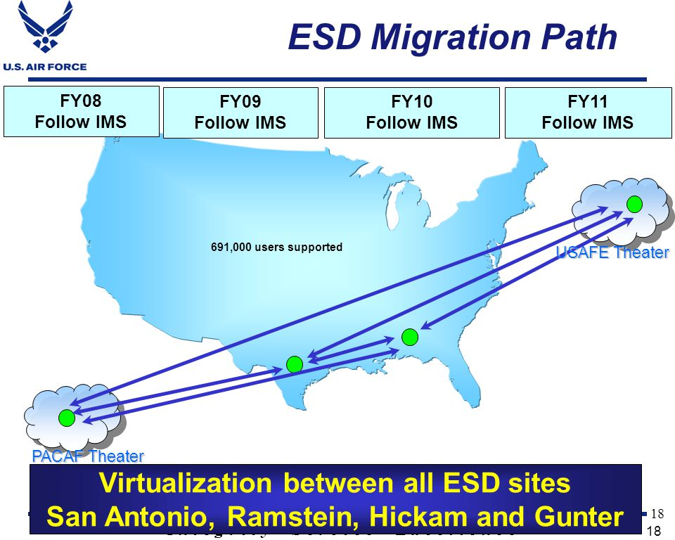 ESD Migration Path Virtualization between all ESD sites
