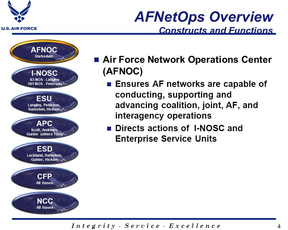 AFNetOps Overview Constructs and Functions