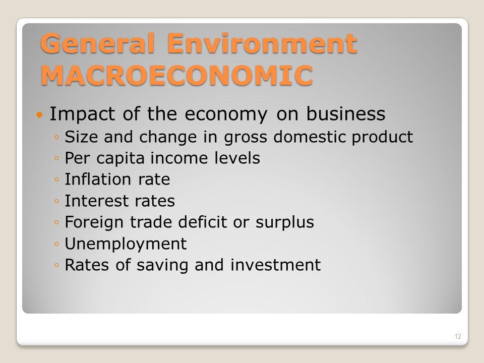 General Environment MACROECONOMIC
