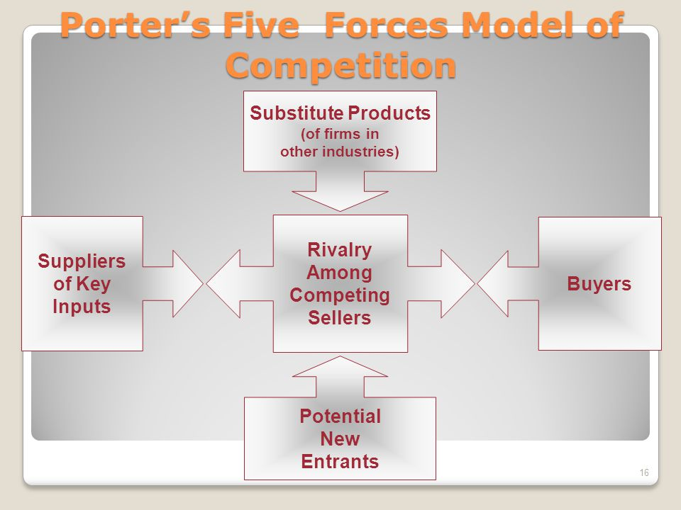 Porter's Five Forces Model of Competition Suppliers of Key Inputs