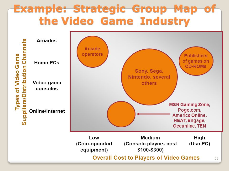 Example: Strategic Group Map of the Video Game Industry