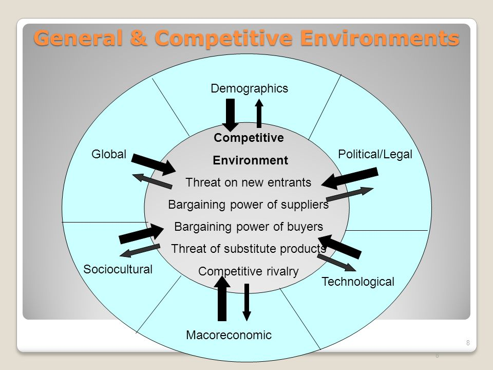 General & Competitive Environments