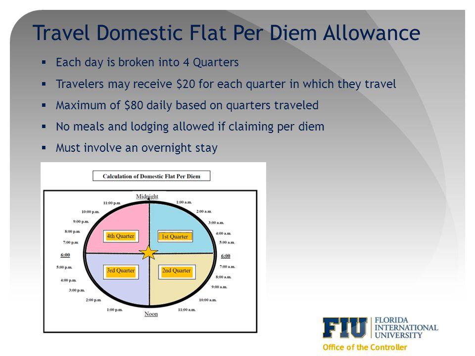 Travel Domestic Flat Per Diem Allowance
