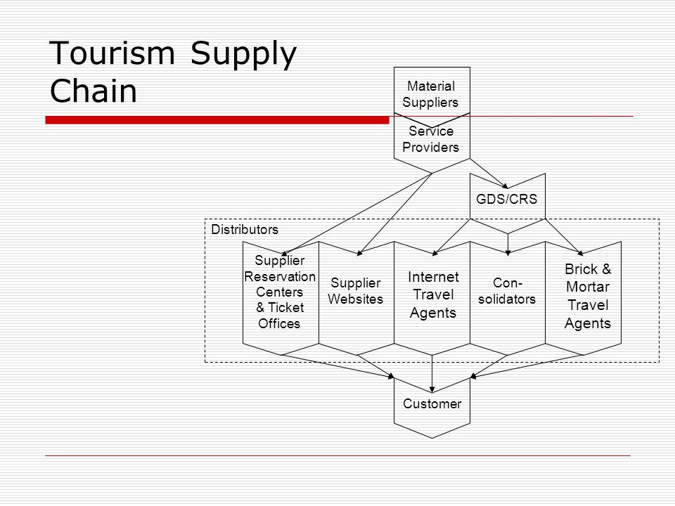Tourism Supply Chain Brick & Internet Mortar Travel Agents Customer