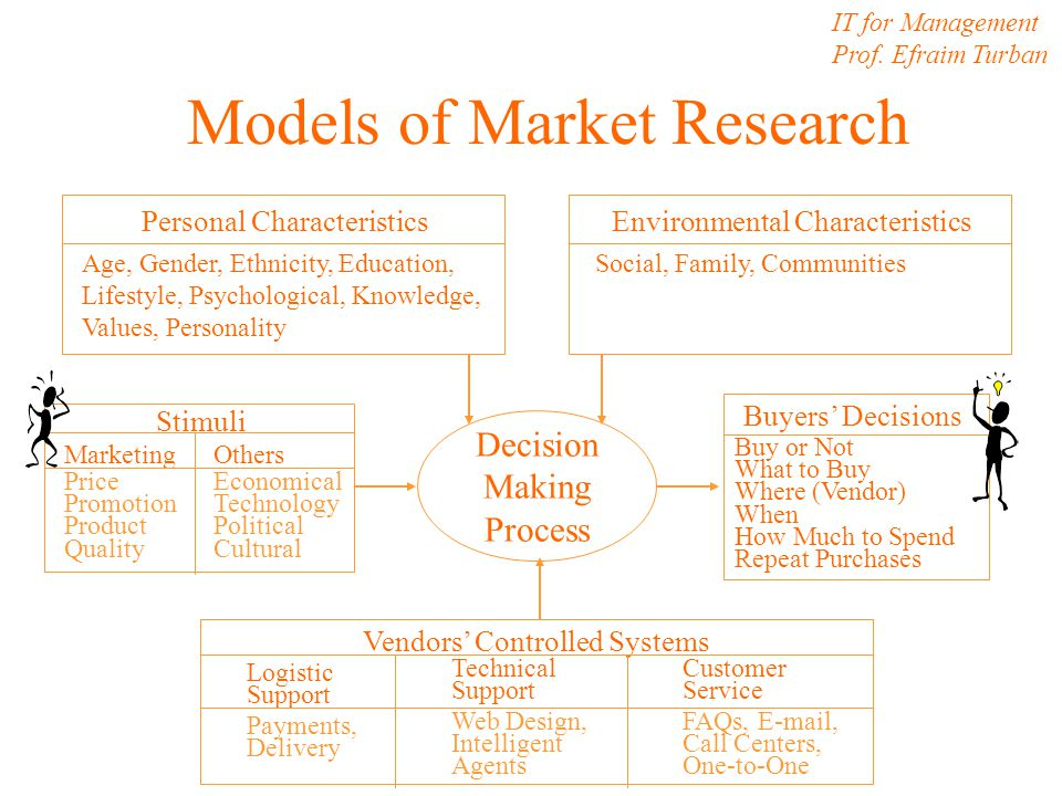 Models of Market Research