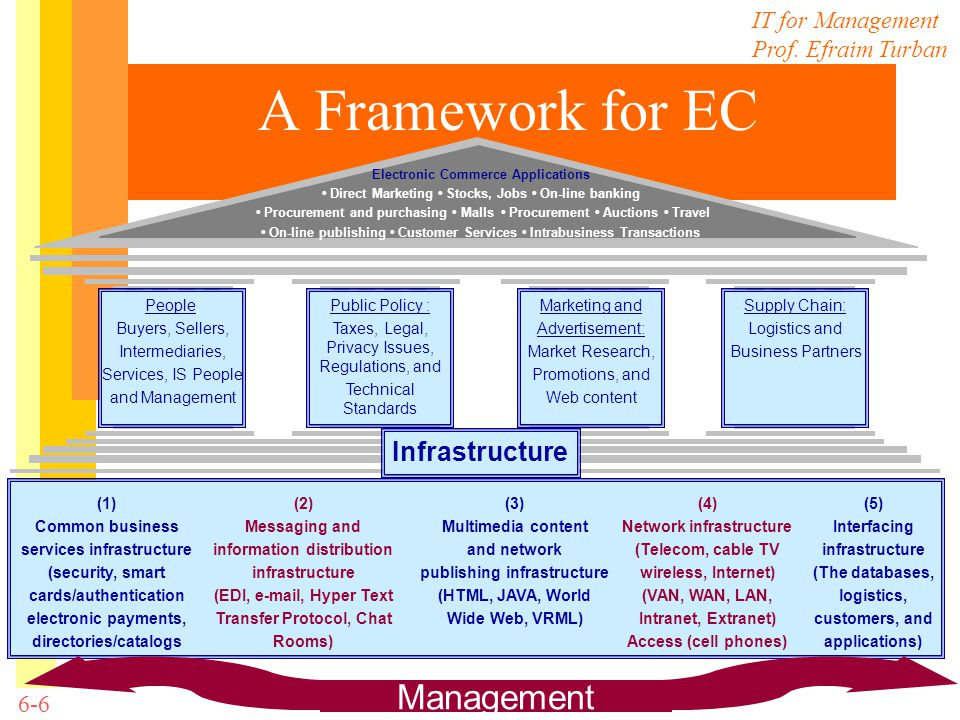 A Framework for EC Management Infrastructure People: Buyers, Sellers,