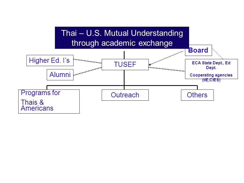Cooperating agencies (IIE,CIES)