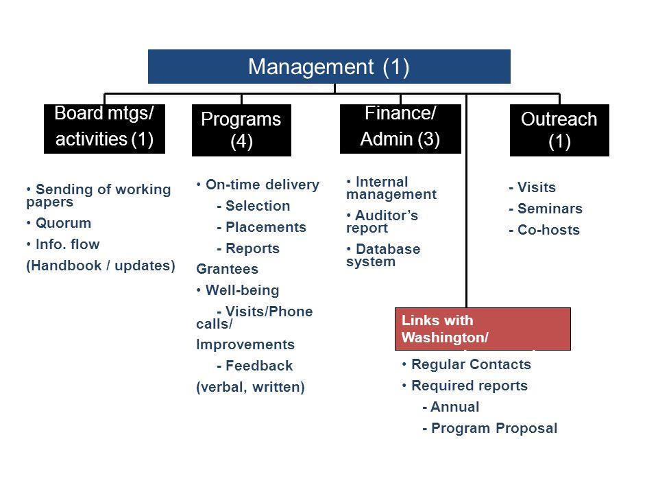 Management (1) Board mtgs/ activities (1) Programs (4) Finance/