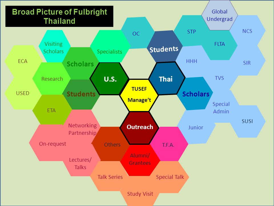 Broad Picture of Fulbright Thailand