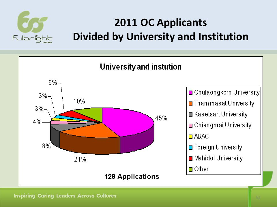 2011 OC Applicants Divided by University and Institution