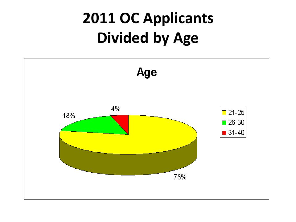 2011 OC Applicants Divided by Age