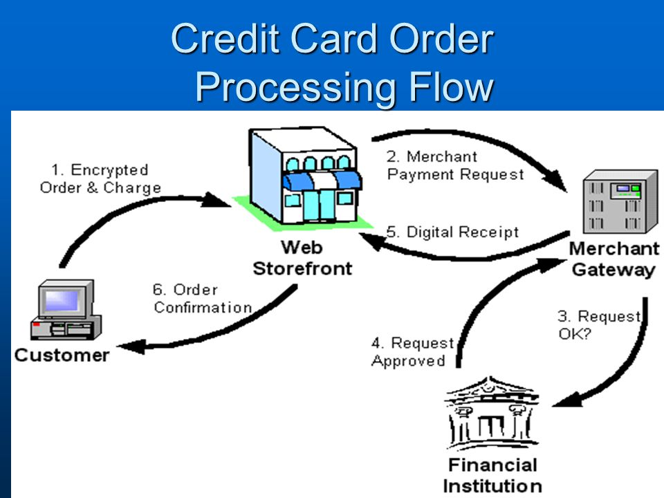 Credit Card Order Processing Flow