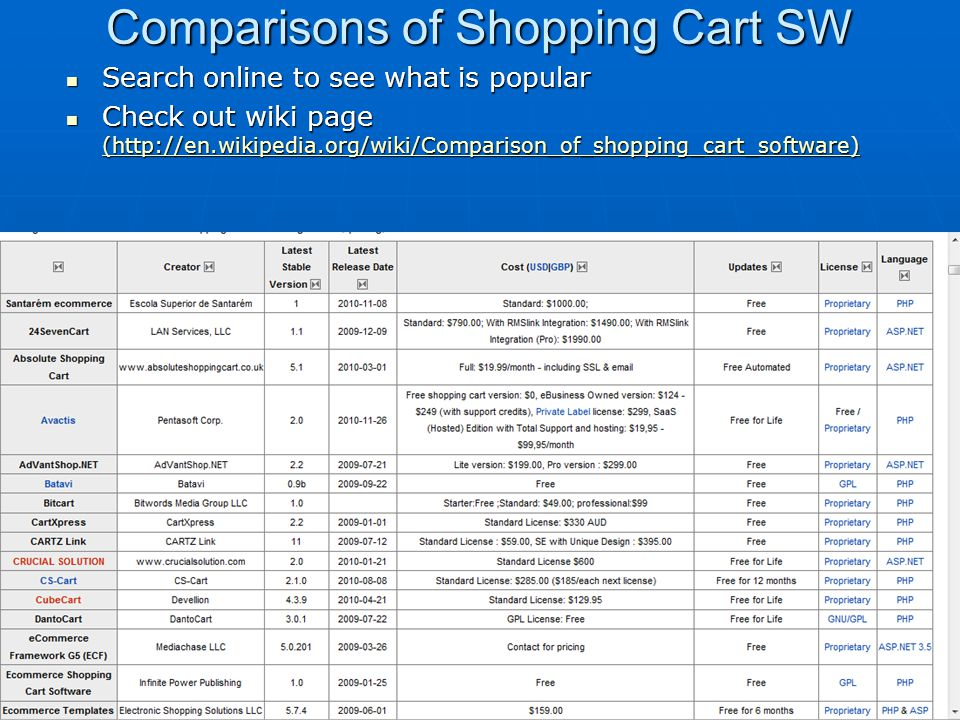 Comparisons of Shopping Cart SW