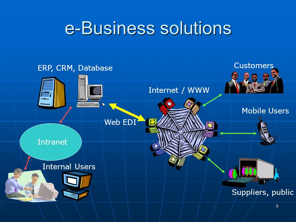 e-Business solutions Customers ERP, CRM, Database Internet / WWW