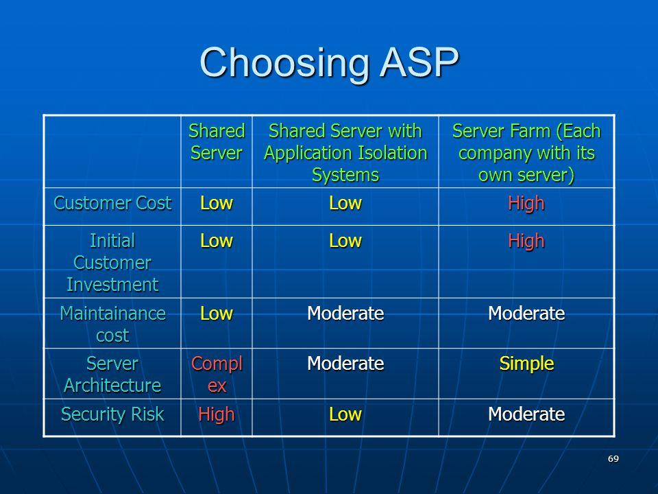 Choosing ASP Shared Server