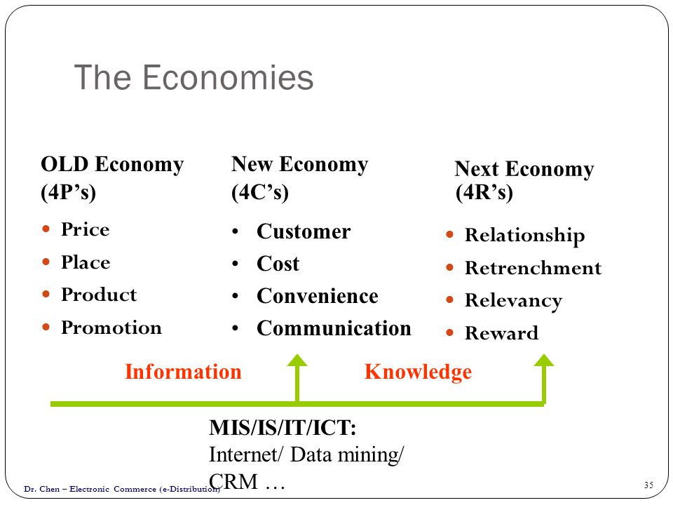 The Economies OLD Economy New Economy Next Economy (4P's) (4C's)