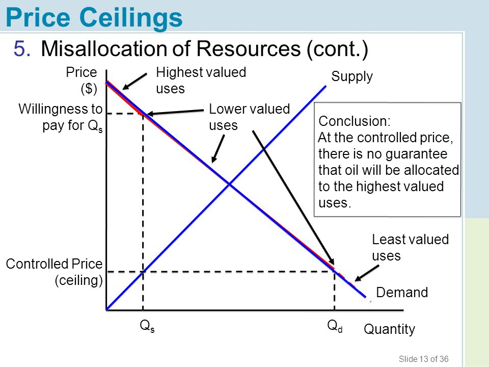 Price Ceilings Misallocation of Resources (cont.) Price ($)