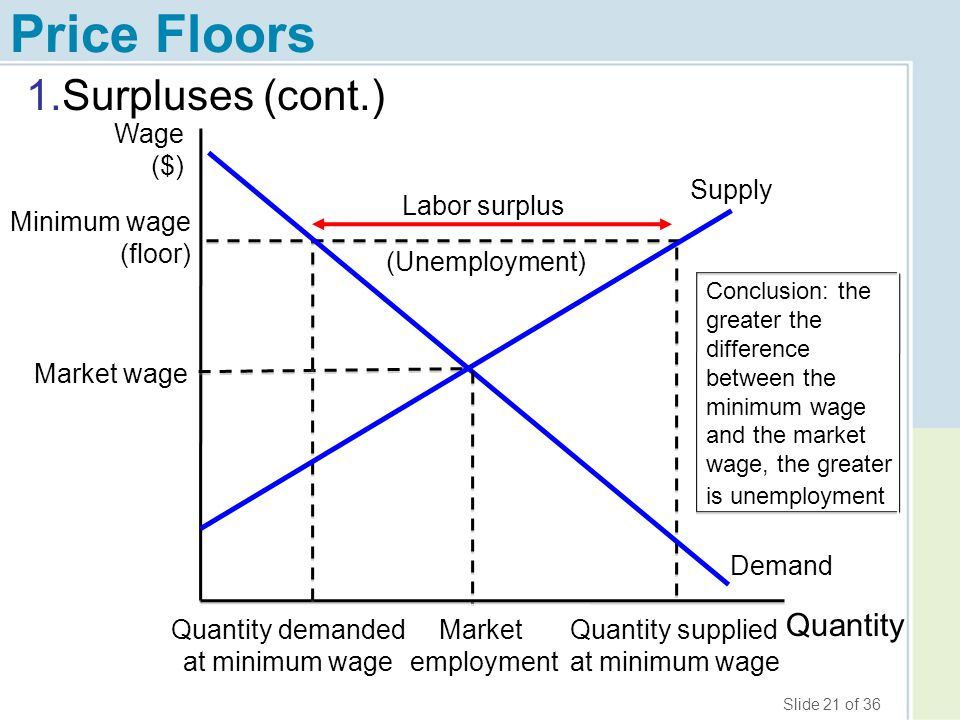 Price Floors Surpluses (cont.) Quantity Wage ($) Supply Labor surplus
