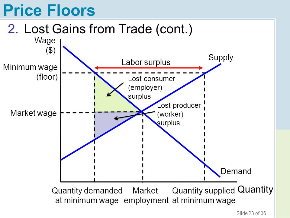 Price Floors Lost Gains from Trade (cont.) Quantity Wage ($) Supply