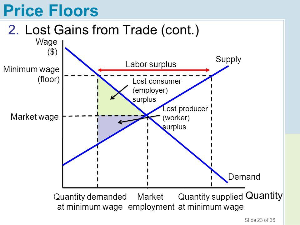 minimum wage and price floors