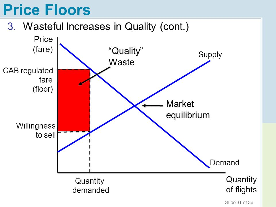 Price Floors Wasteful Increases in Quality (cont.) Quality Waste