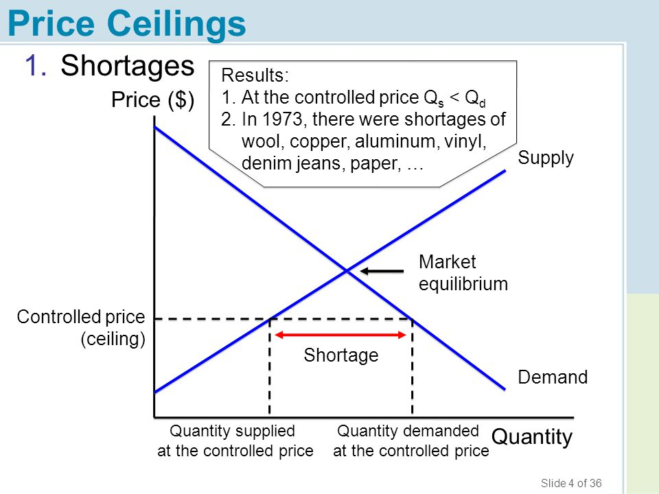 Price Ceilings Shortages Price ($) Quantity Results: