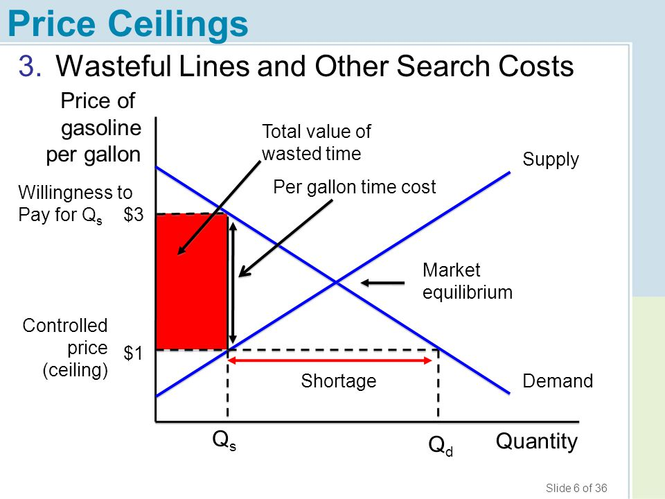 Price Ceilings Wasteful Lines and Other Search Costs Price of gasoline