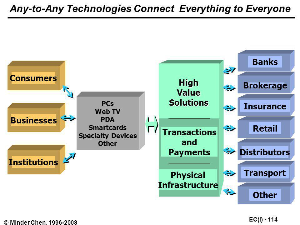 Any-to-Any Technologies Connect Everything to Everyone