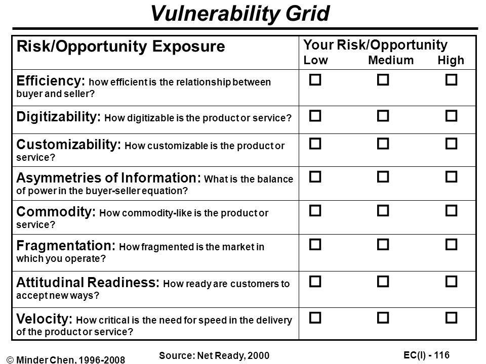 Vulnerability Grid Risk/Opportunity Exposure   