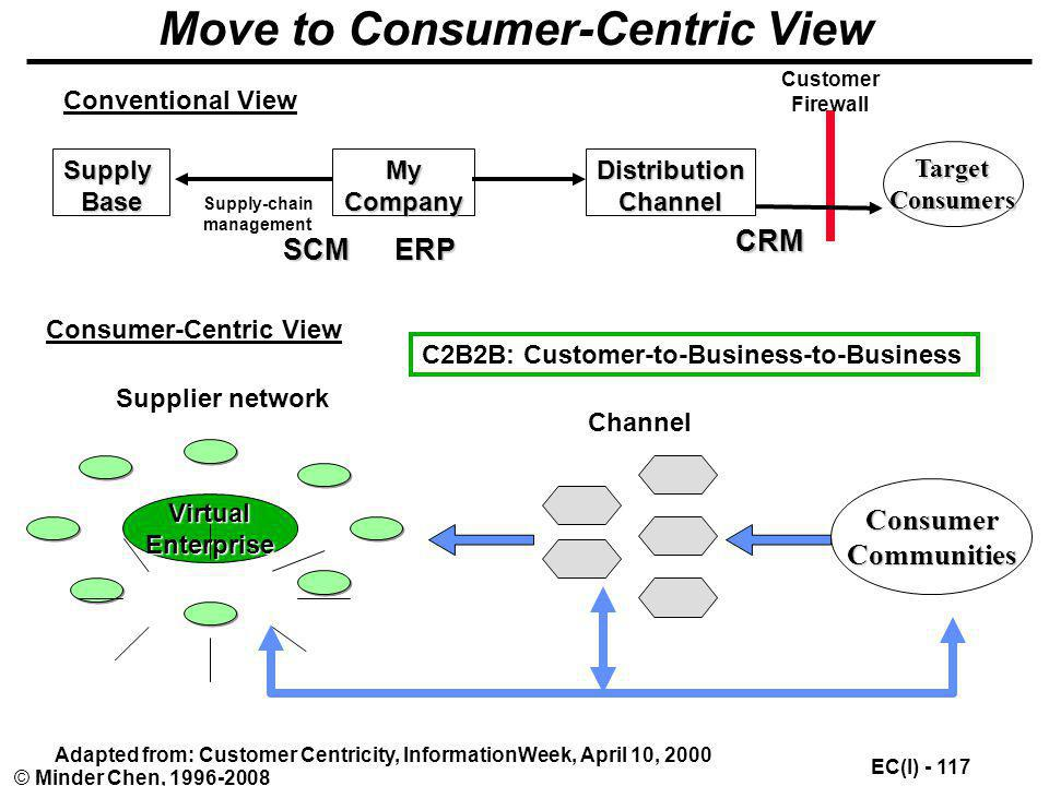 Move to Consumer-Centric View