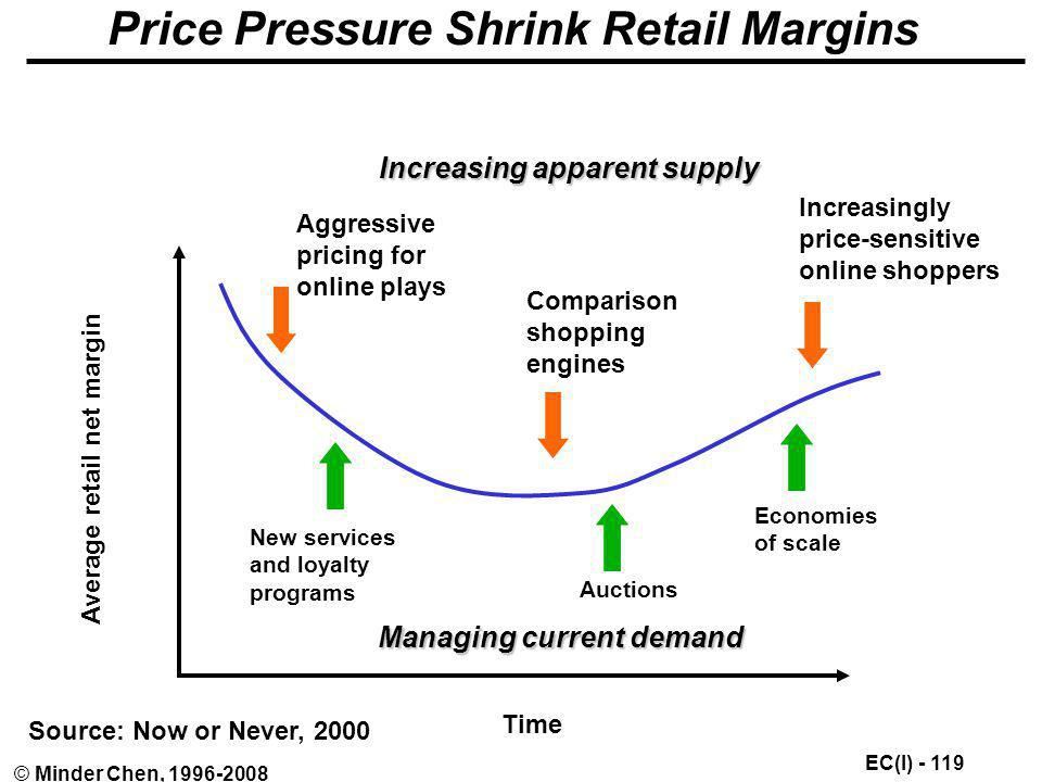 Price Pressure Shrink Retail Margins